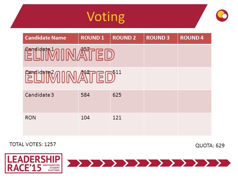 Voting TOTAL VOTES: 1257 QUOTA: 629 Candidate NameROUND 1ROUND 2ROUND 3ROUND 4 Candidate 1257 Candidate 2312511 Candidate 3584625 RON104121