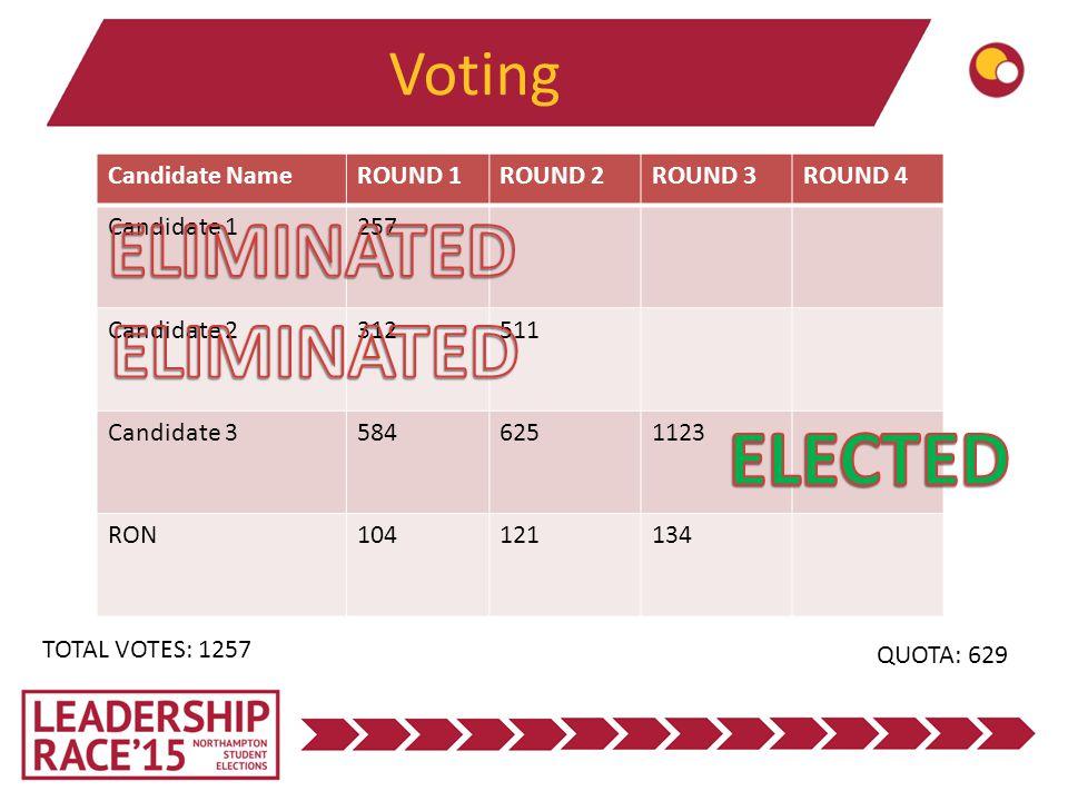 Voting TOTAL VOTES: 1257 QUOTA: 629 Candidate NameROUND 1ROUND 2ROUND 3ROUND 4 Candidate 1257 Candidate 2312511 Candidate 35846251123 RON104121134