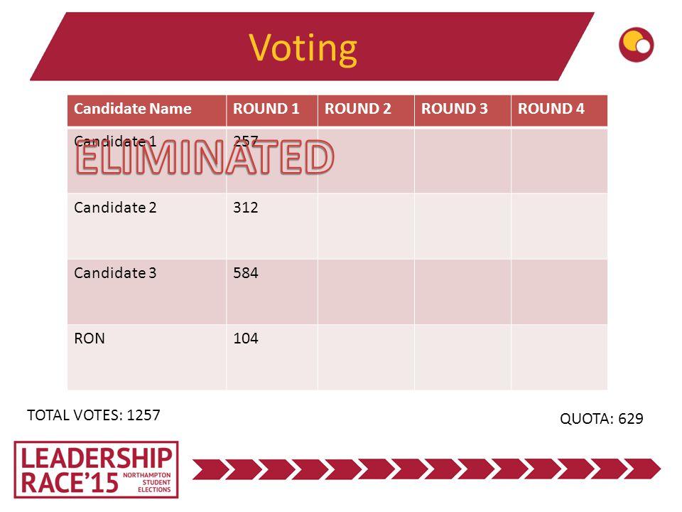 Voting Candidate NameROUND 1ROUND 2ROUND 3ROUND 4 Candidate 1257 Candidate 2312 Candidate 3584 RON104 TOTAL VOTES: 1257 QUOTA: 629