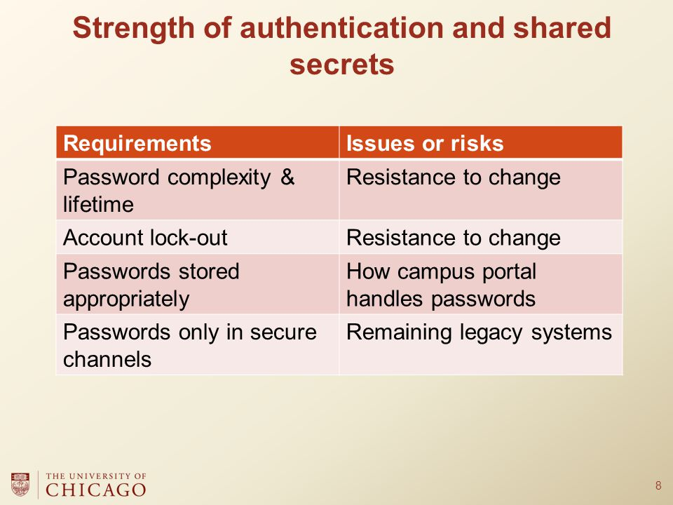 Strength of authentication and shared secrets 8 RequirementsIssues or risks Password complexity & lifetime Resistance to change Account lock-outResistance to change Passwords stored appropriately How campus portal handles passwords Passwords only in secure channels Remaining legacy systems