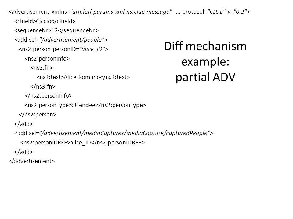 Ciccio 12 Alice Romano attendee alice_ID Diff mechanism example: partial ADV