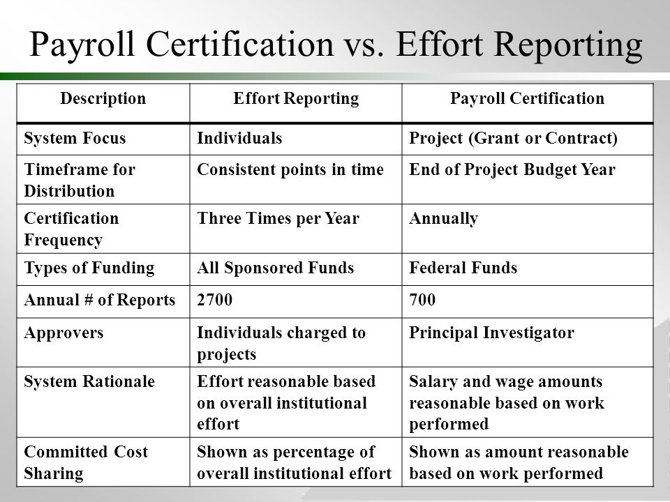 Where Innovation Is Tradition Payroll Certification Process OSP generates reports 60 days after the last day of the month for the anniversary date or project end date, whichever is sooner Reports distributed to Payroll Certification Liaison Payroll Certification Liaison works with PIs to obtain approval