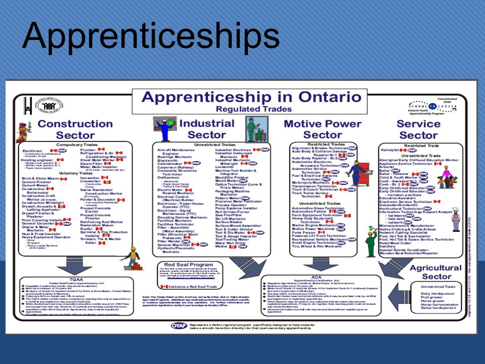 Apprenticeship Benefits  On- the-job training in a skilled trade  Start in High School with OYAP (Ontario Youth Apprenticeship Program) Earn hours towards apprenticeship  Co-op placement (2 or 4 credit options)  On- the-job training in a skilled trade  Start in High School with OYAP (Ontario Youth Apprenticeship Program) Earn hours towards apprenticeship  Co-op placement (2 or 4 credit options)