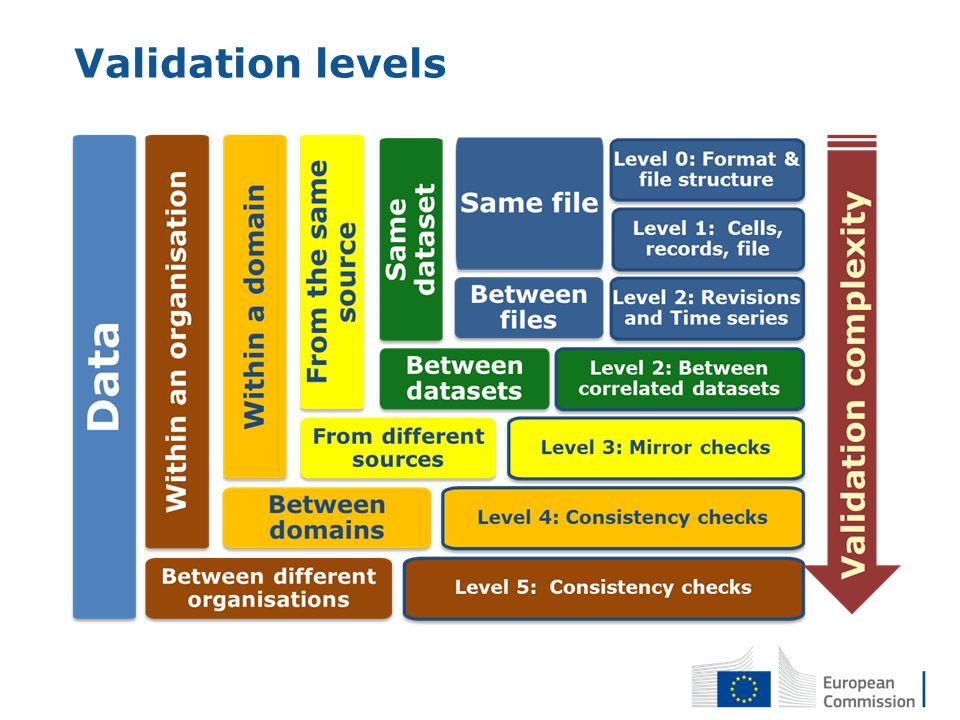 Validation levels