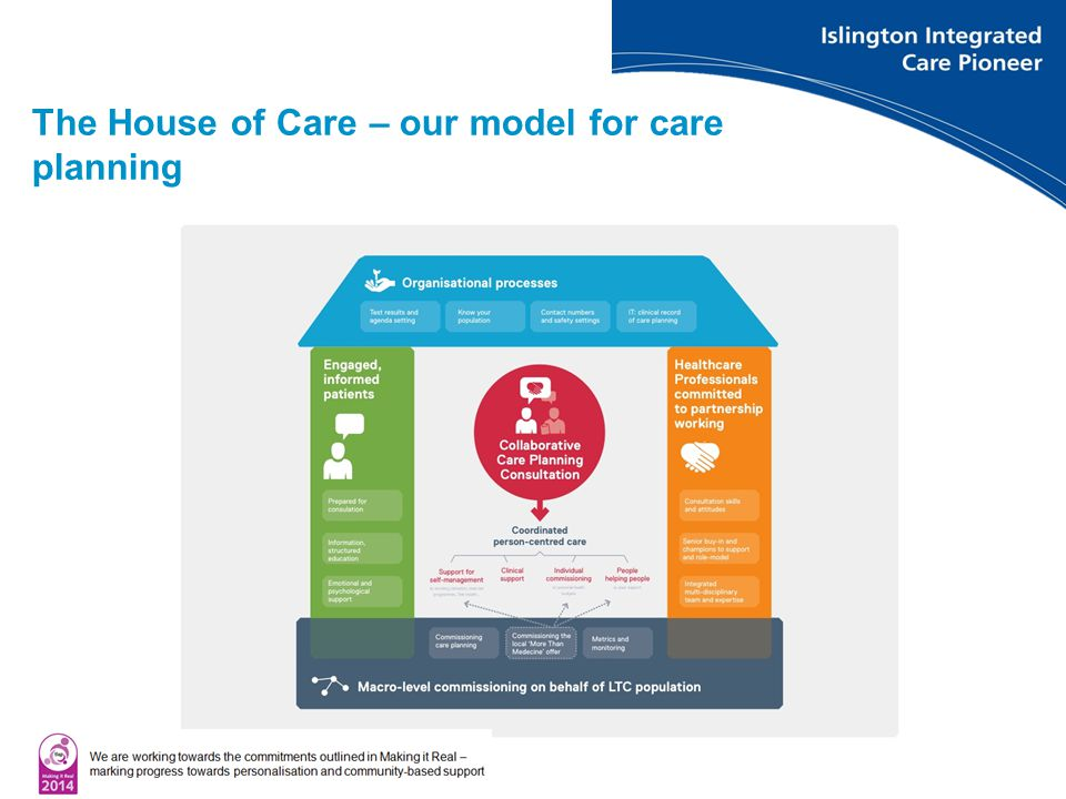 The House of Care – our model for care planning