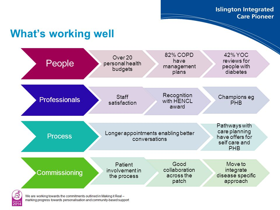 What's working well People Over 20 personal health budgets 82% COPD have management plans 42% YOC reviews for people with diabetes Professionals Staff satisfaction Recognition with HENCL award Champions eg PHB Process Longer appointments enabling better conversations Pathways with care planning have offers for self care and PHB Commissioning Patient involvement in the process Good collaboration across the patch Move to integrate disease specific approach