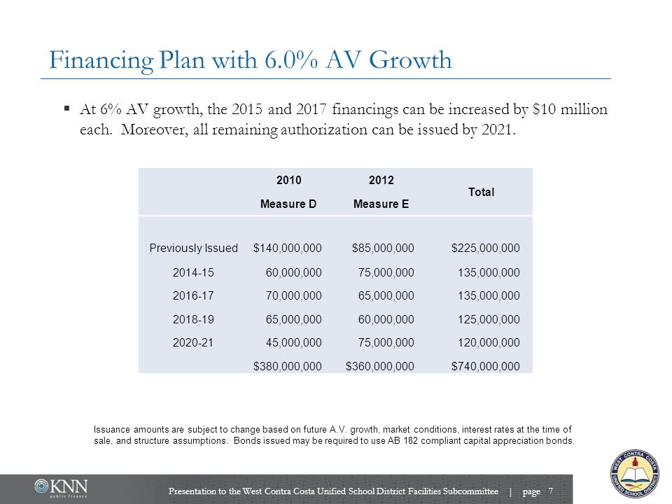 Financing Plan with 6.0% AV Growth  At 6% AV growth, the 2015 and 2017 financings can be increased by $10 million each.