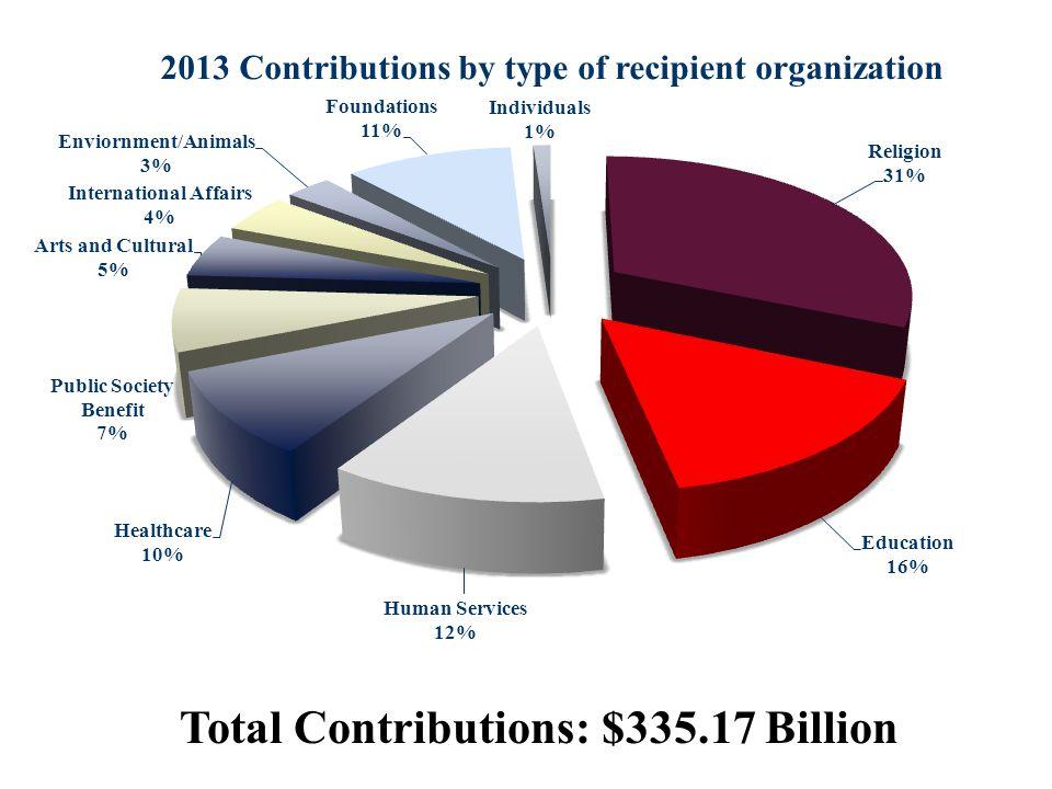 Total Contributions: $335.17 Billion