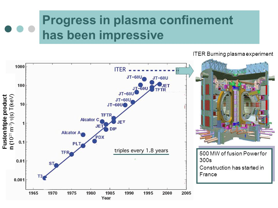 Progress in plasma confinement has been impressive 500 MW of fusion Power for 300s Construction has started in France 500 MW of fusion Power for 300s Construction has started in France Fusion triple product n (10 21 m -3 )  (s) T(keV) ITER Burning plasma experiment