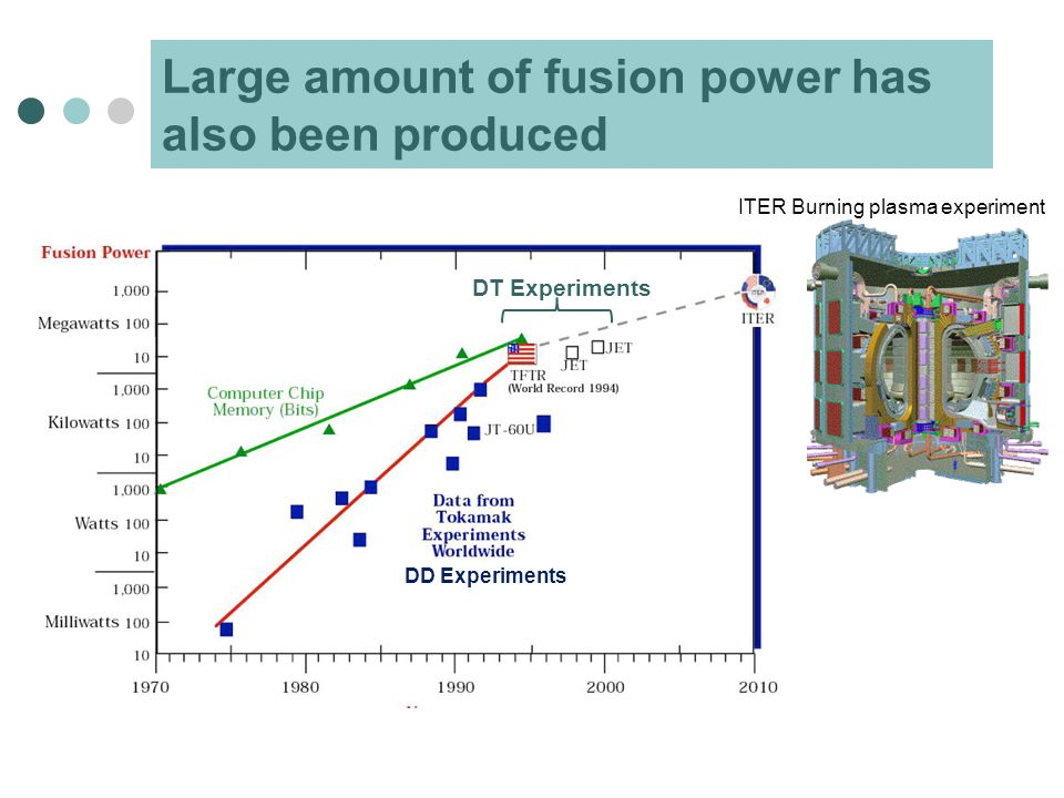 Large amount of fusion power has also been produced ITER Burning plasma experiment DT Experiments DD Experiments
