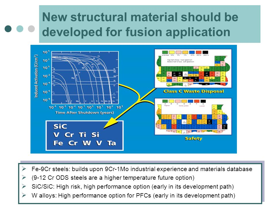 New structural material should be developed for fusion application  Fe-9Cr steels: builds upon 9Cr-1Mo industrial experience and materials database  (9-12 Cr ODS steels are a higher temperature future option)  SiC/SiC: High risk, high performance option (early in its development path)  W alloys: High performance option for PFCs (early in its development path)  Fe-9Cr steels: builds upon 9Cr-1Mo industrial experience and materials database  (9-12 Cr ODS steels are a higher temperature future option)  SiC/SiC: High risk, high performance option (early in its development path)  W alloys: High performance option for PFCs (early in its development path)