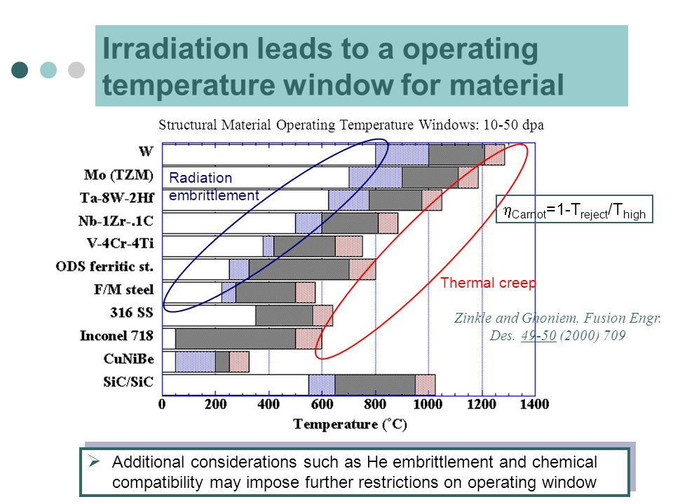 Irradiation leads to a operating temperature window for material  Additional considerations such as He embrittlement and chemical compatibility may impose further restrictions on operating window Radiation embrittlement Thermal creep Zinkle and Ghoniem, Fusion Engr.