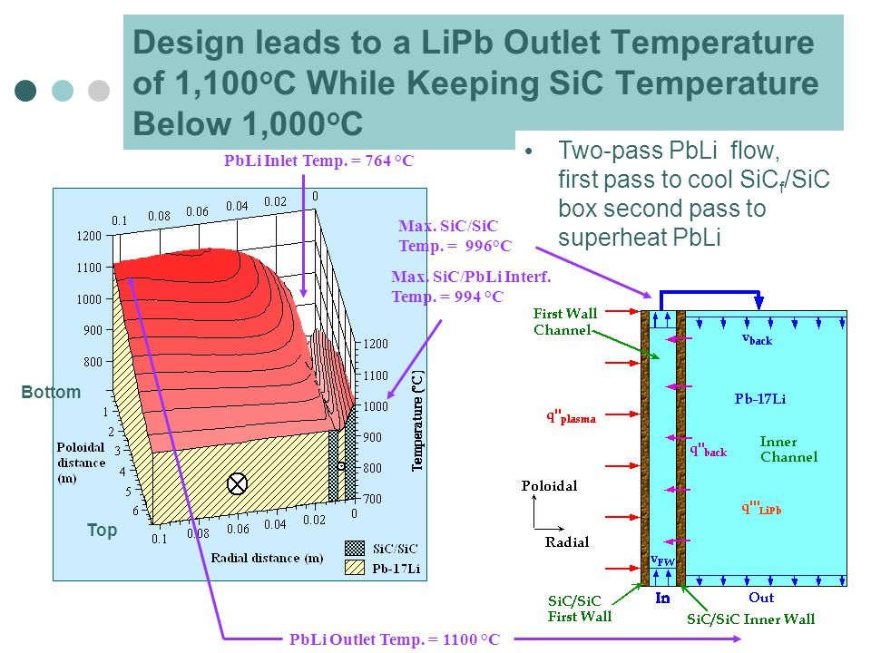 Design leads to a LiPb Outlet Temperature of 1,100 o C While Keeping SiC Temperature Below 1,000 o C Two-pass PbLi flow, first pass to cool SiC f /SiC box second pass to superheat PbLi Bottom Top PbLi Outlet Temp.