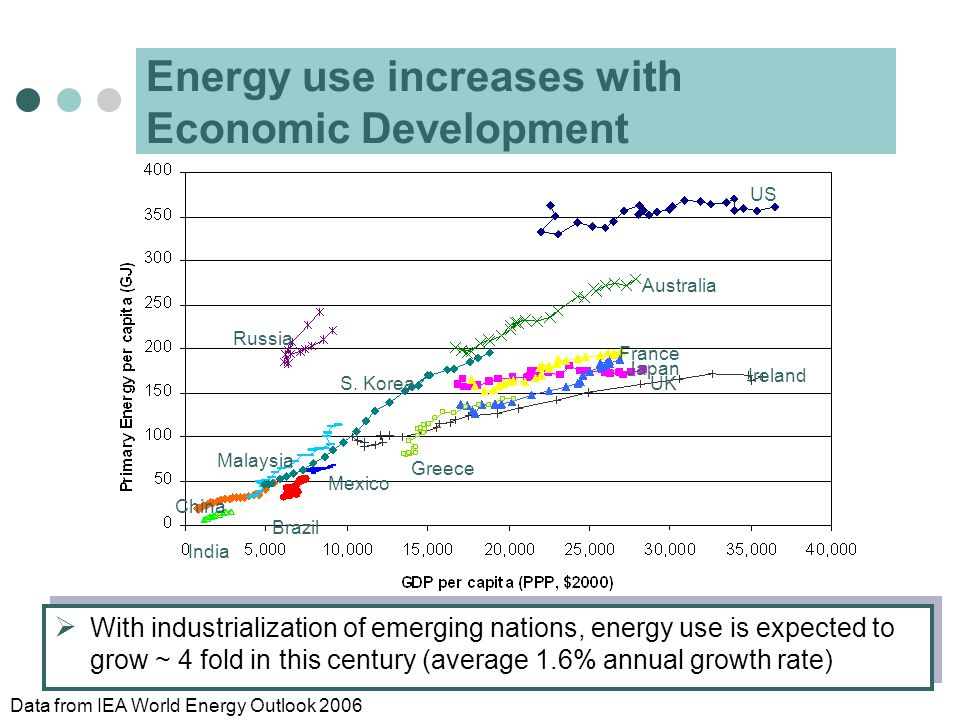  With industrialization of emerging nations, energy use is expected to grow ~ 4 fold in this century (average 1.6% annual growth rate) US Australia R
