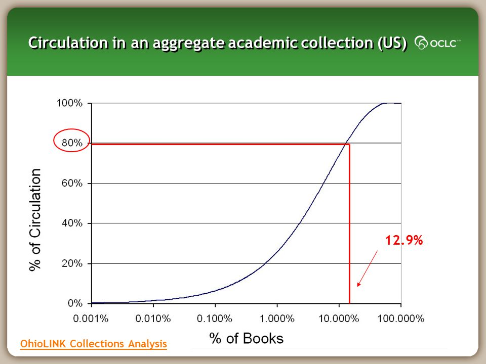 Circulation in an aggregate academic collection (US) 12.9% OhioLINK Collections Analysis