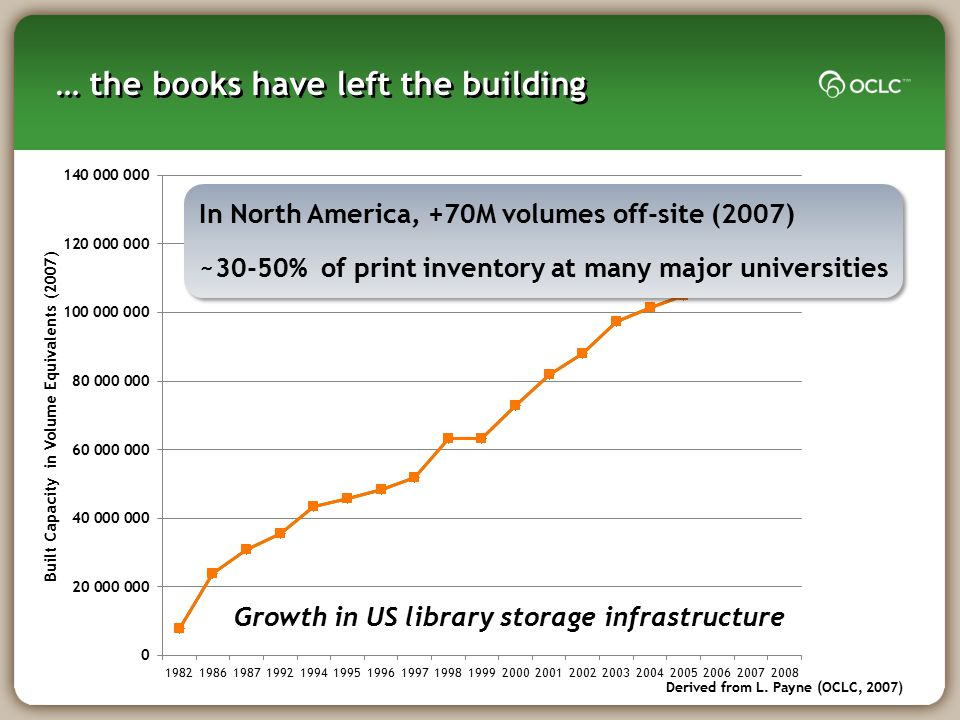 … the books have left the building Derived from L. Payne (OCLC, 2007) In North America, +70M volumes off-site (2007) ~30-50% of print inventory at man