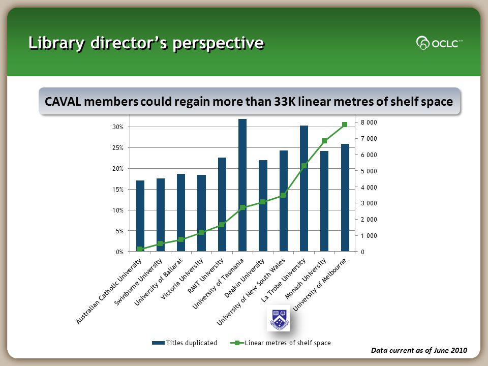 Library director's perspective Data current as of June 2010 CAVAL members could regain more than 33K linear metres of shelf space