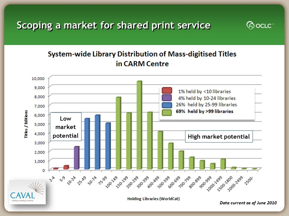 Scoping a market for shared print service Low market potential High market potential Data current as of June 2010