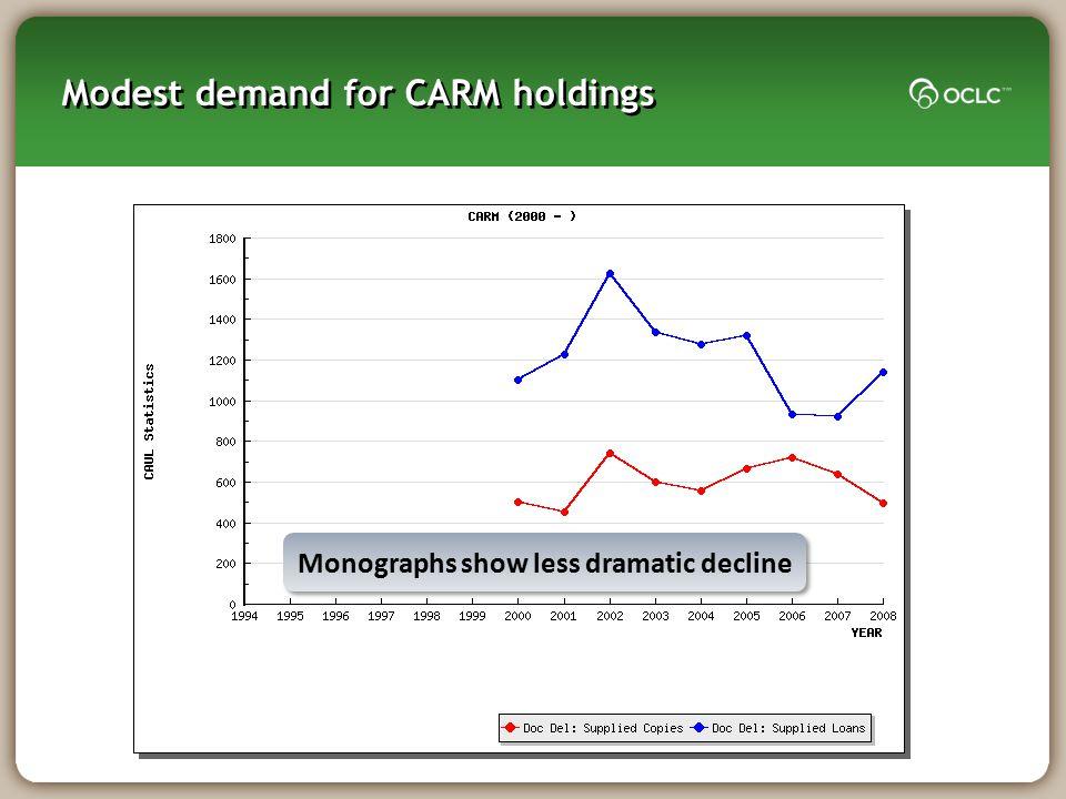 Modest demand for CARM holdings Monographs show less dramatic decline