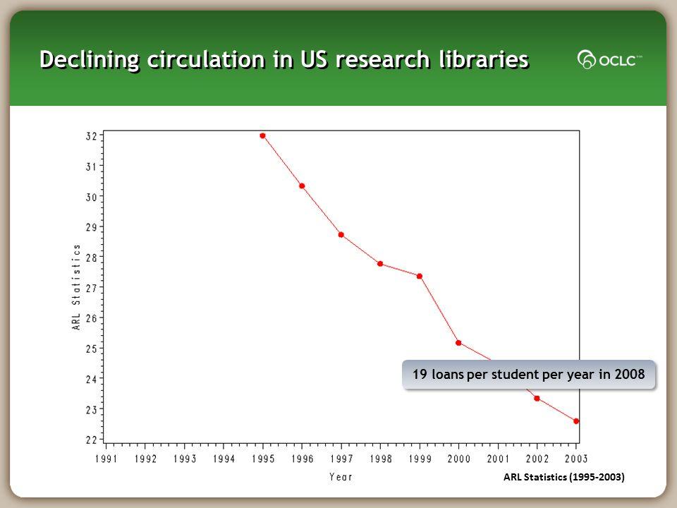 Declining circulation in US research libraries ARL Statistics (1995-2003) 19 loans per student per year in 2008