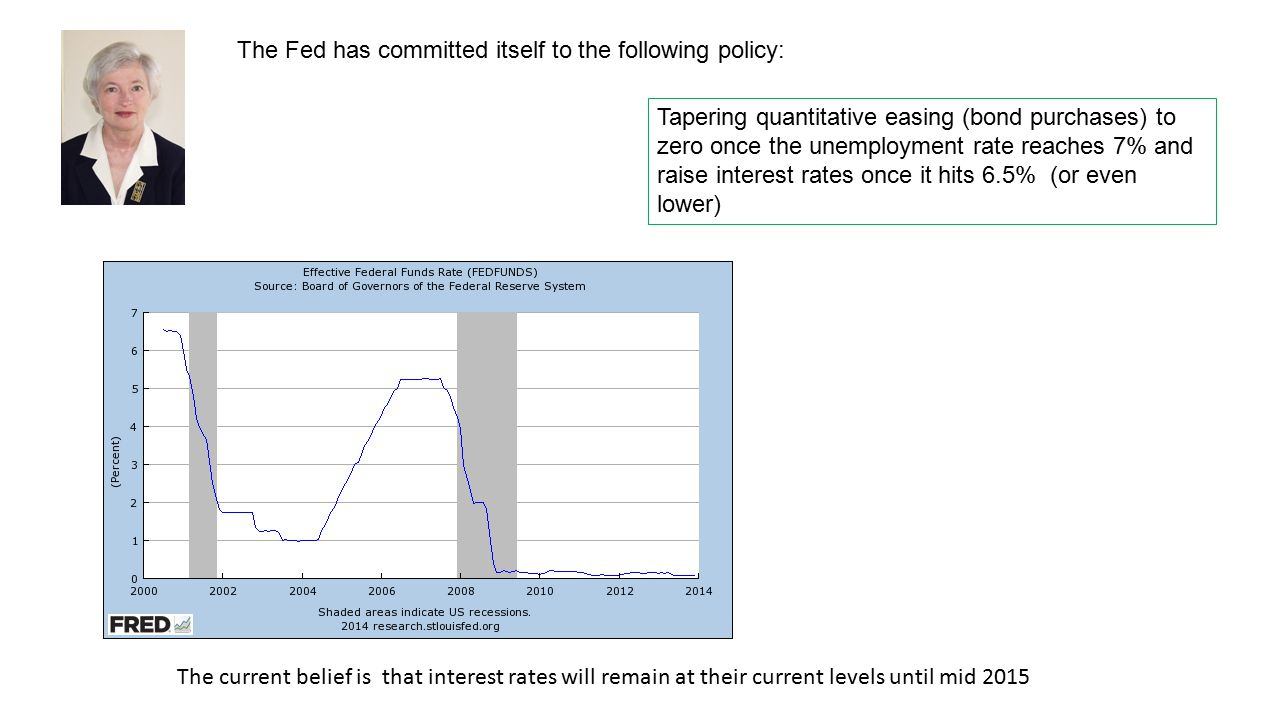 The Fed has committed itself to the following policy: Tapering quantitative easing (bond purchases) to zero once the unemployment rate reaches 7% and raise interest rates once it hits 6.5% (or even lower) The current belief is that interest rates will remain at their current levels until mid 2015