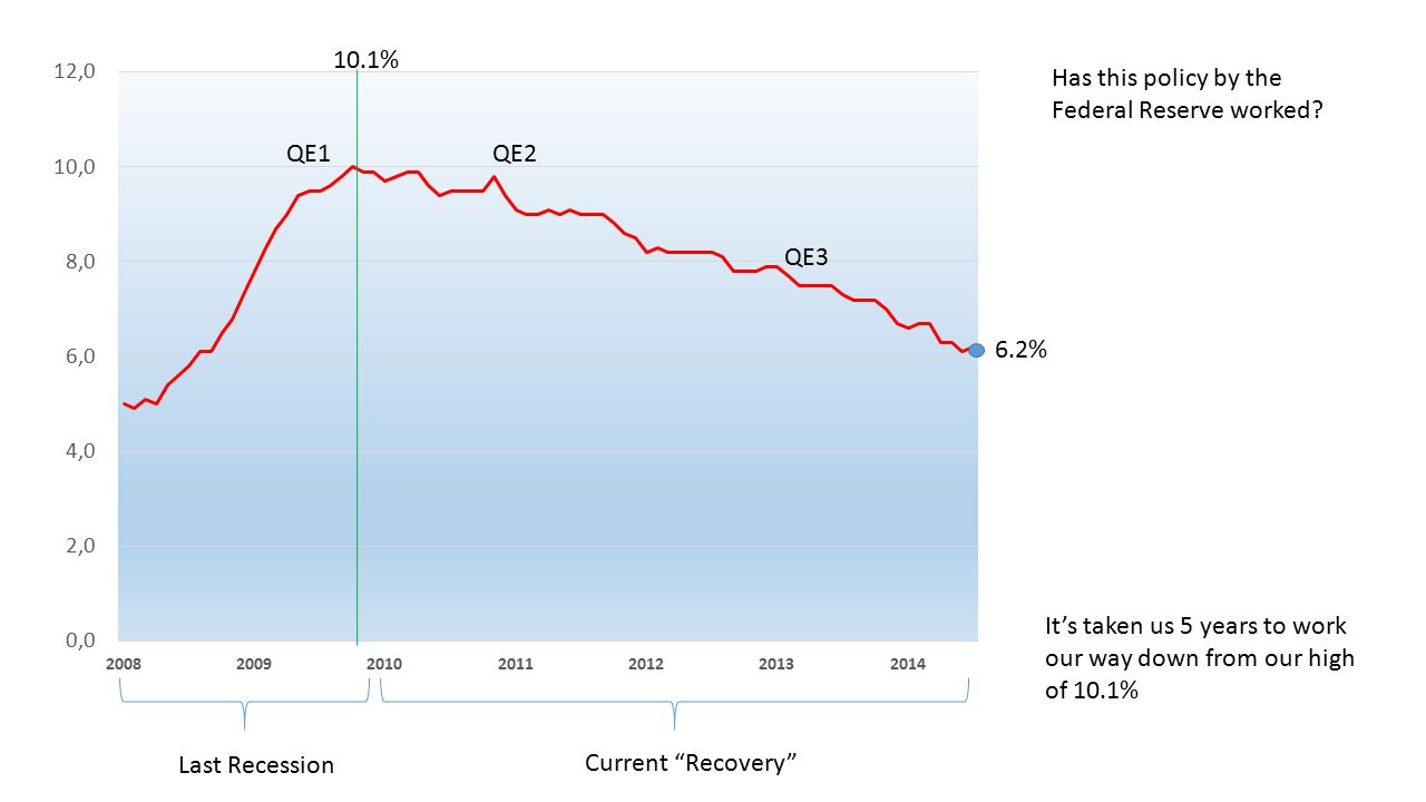 Last Recession Current Recovery It's taken us 5 years to work our way down from our high of 10.1% Has this policy by the Federal Reserve worked.