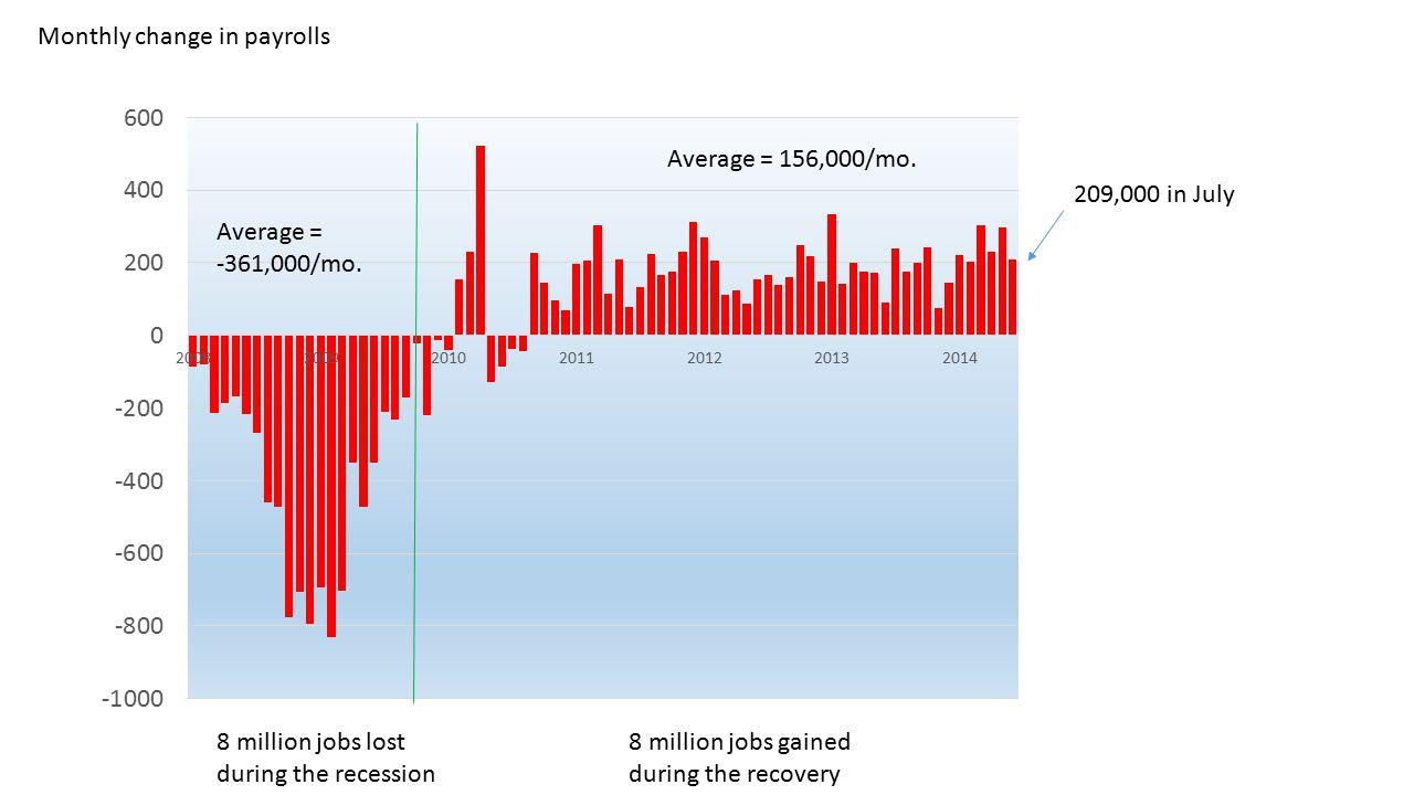 Average = -361,000/mo. Average = 156,000/mo.