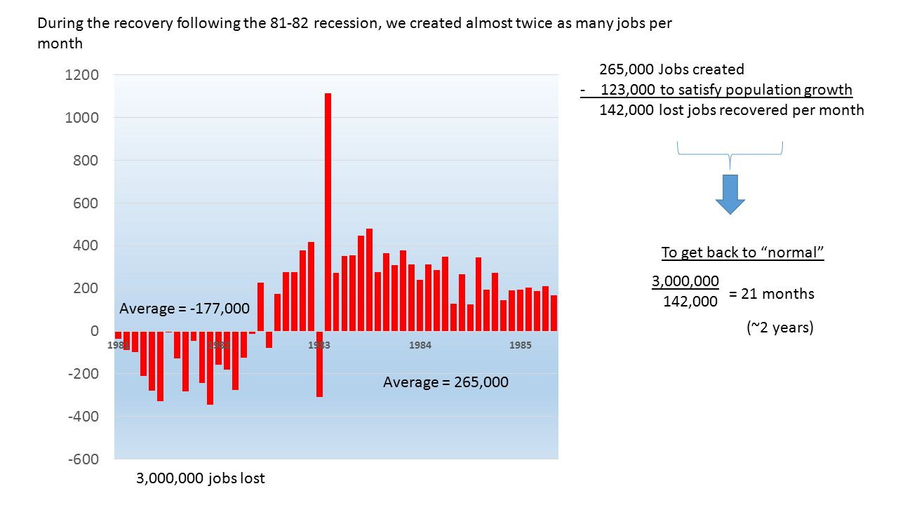 Average = -177,000 Average = 265,000 During the recovery following the 81-82 recession, we created almost twice as many jobs per month 265,000 Jobs created - 123,000 to satisfy population growth 142,000 lost jobs recovered per month 3,000,000 142,000 = 21 months To get back to normal (~2 years) 3,000,000 jobs lost