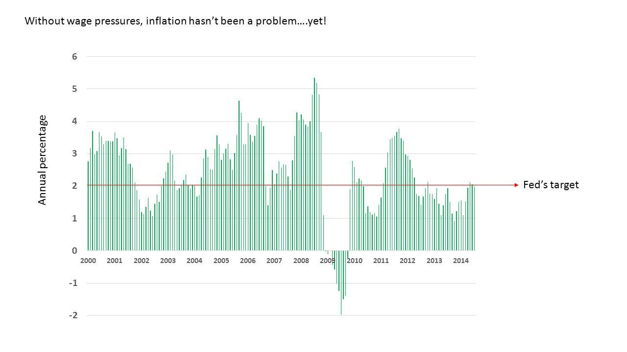 Without wage pressures, inflation hasn't been a problem….yet! Fed's target Annual percentage
