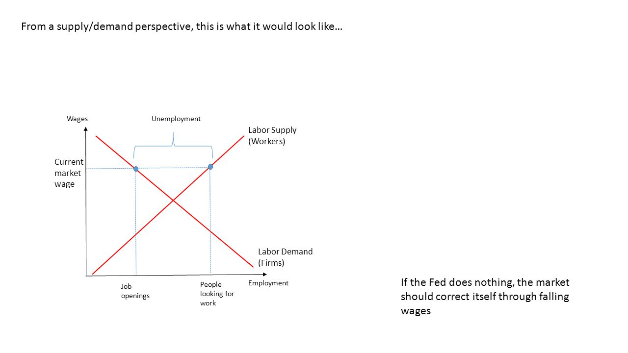 From a supply/demand perspective, this is what it would look like… Employment Wages Labor Supply (Workers) Labor Demand (Firms) Current market wage People looking for work Job openings Unemployment If the Fed does nothing, the market should correct itself through falling wages