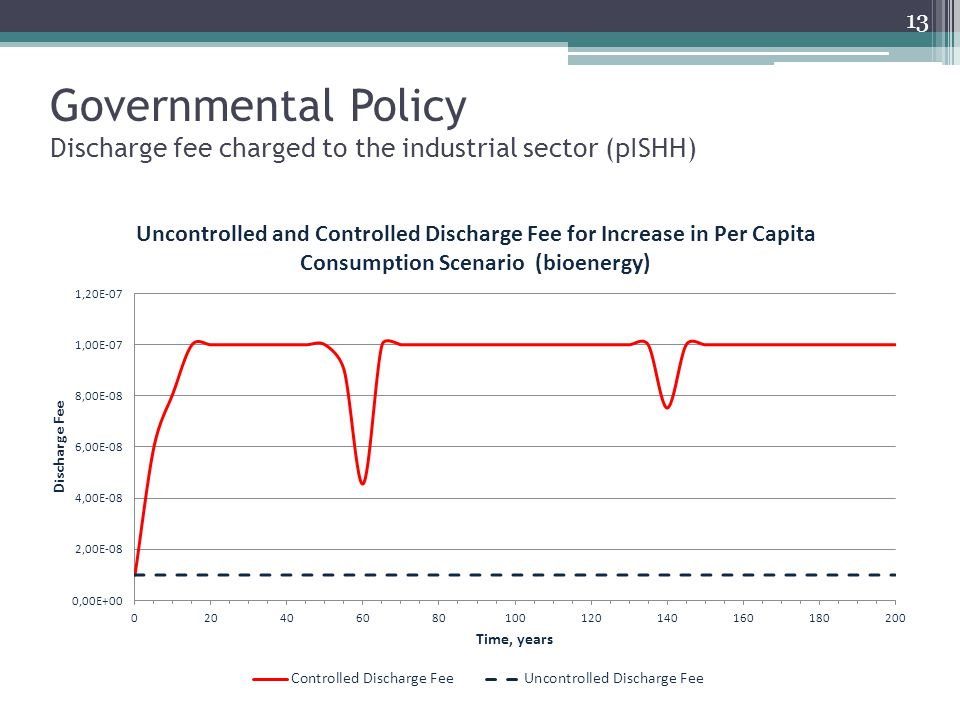 Governmental Policy Discharge fee charged to the industrial sector (pISHH) 13