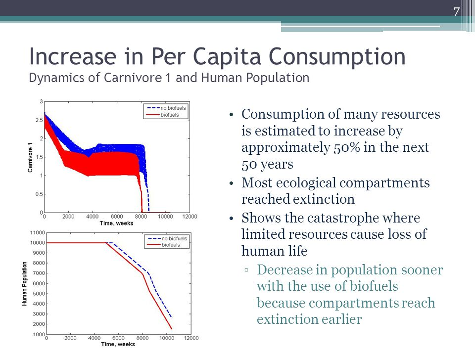 Increase in Per Capita Consumption Dynamics of Carnivore 1 and Human Population Consumption of many resources is estimated to increase by approximately 50% in the next 50 years Most ecological compartments reached extinction Shows the catastrophe where limited resources cause loss of human life ▫Decrease in population sooner with the use of biofuels because compartments reach extinction earlier 7