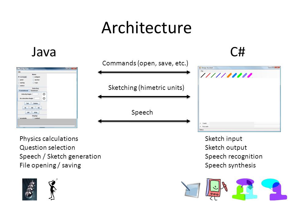 Architecture JavaC# Sketch input Sketch output Speech recognition Speech synthesis Commands (open, save, etc.) Sketching (himetric units) Speech Physics calculations Question selection Speech / Sketch generation File opening / saving