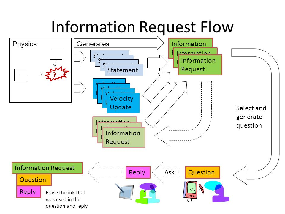 Information Request Flow Physics .