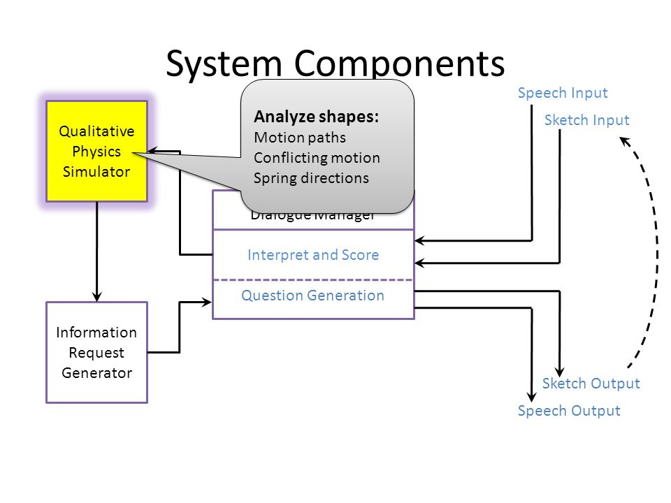 System Components Dialogue Manager Interpret and Score Question Generation Qualitative Physics Simulator Information Request Generator Speech Input Sketch Input Sketch Output Speech Output Analyze shapes: Motion paths Conflicting motion Spring directions Analyze shapes: Motion paths Conflicting motion Spring directions