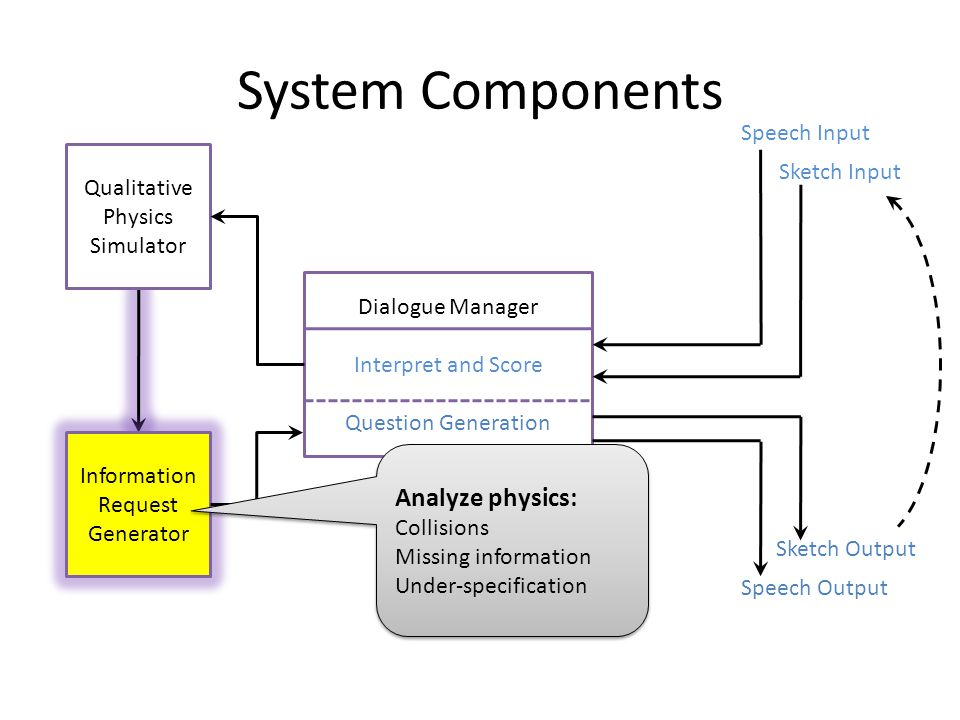 System Components Dialogue Manager Interpret and Score Question Generation Qualitative Physics Simulator Information Request Generator Speech Input Sketch Input Sketch Output Speech Output Analyze physics: Collisions Missing information Under-specification Analyze physics: Collisions Missing information Under-specification