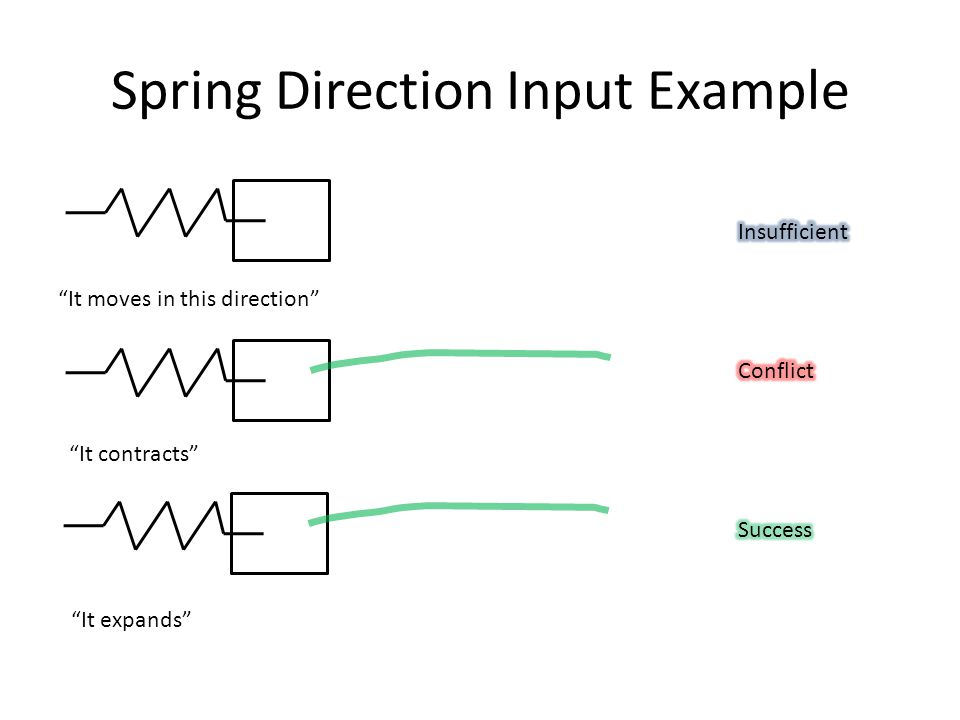 Spring Direction Input Example It moves in this direction It contracts It expands