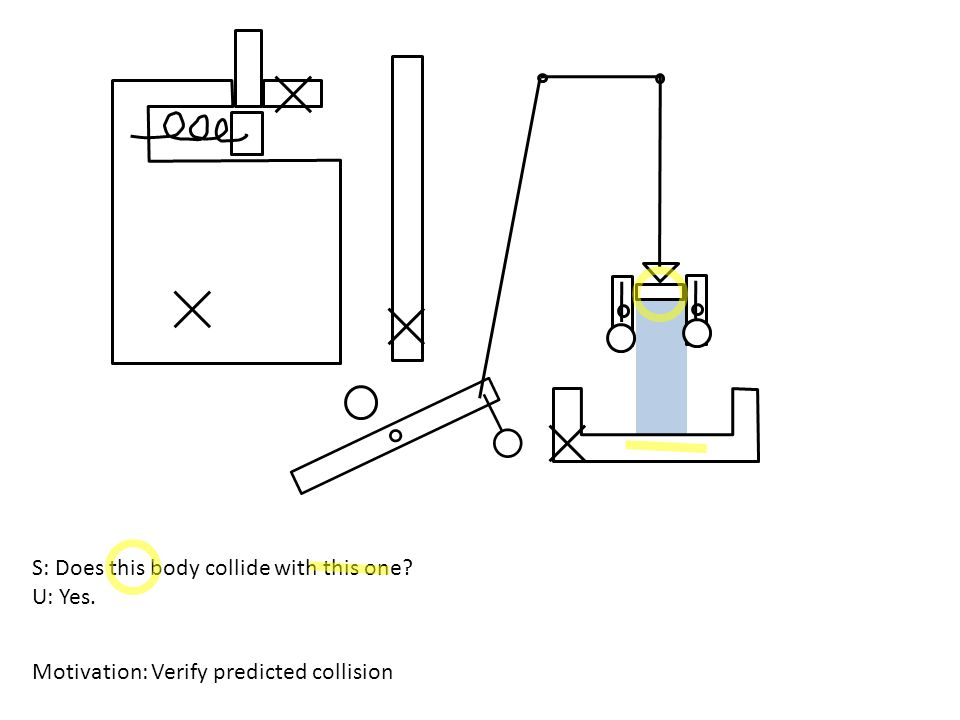 S: Does this body collide with this one? U: Yes. Motivation: Verify predicted collision