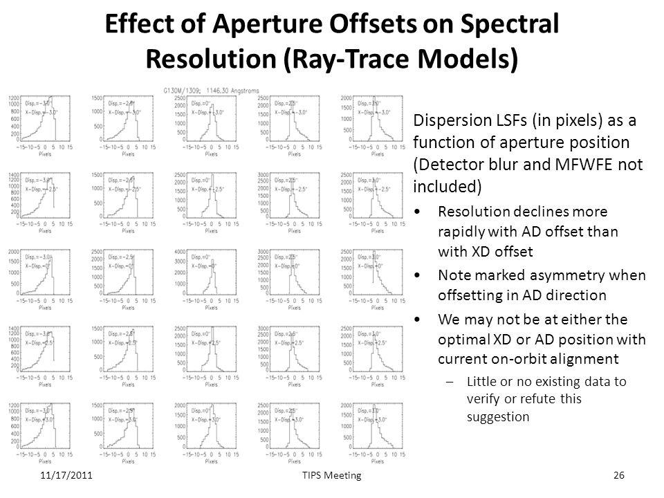 Effect of Aperture Offsets on Spectral Resolution (Ray-Trace Models) Dispersion LSFs (in pixels) as a function of aperture position (Detector blur and MFWFE not included) Resolution declines more rapidly with AD offset than with XD offset Note marked asymmetry when offsetting in AD direction We may not be at either the optimal XD or AD position with current on-orbit alignment –Little or no existing data to verify or refute this suggestion 11/17/201126TIPS Meeting