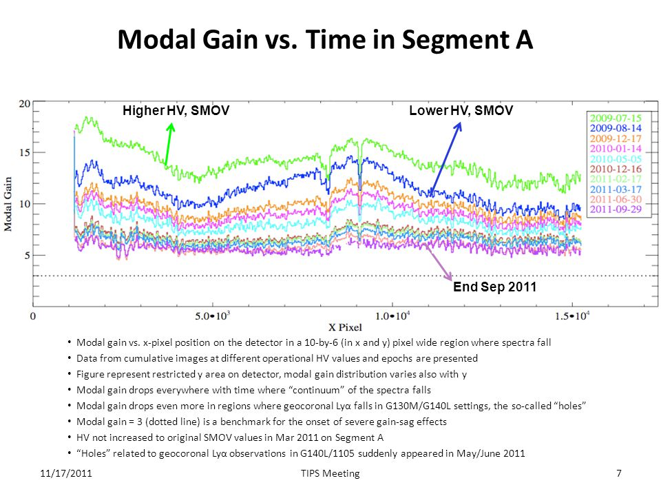 Modal Gain vs. Time in Segment A Modal gain vs. x-pixel position on the detector in a 10-by-6 (in x and y) pixel wide region where spectra fall Data f