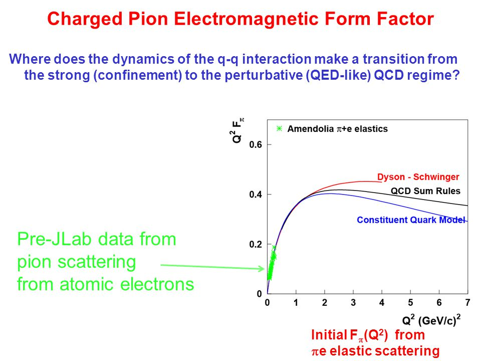 Charged Pion Electromagnetic Form Factor Where does the dynamics of the q-q interaction make a transition from the strong (confinement) to the perturbative (QED-like) QCD regime.