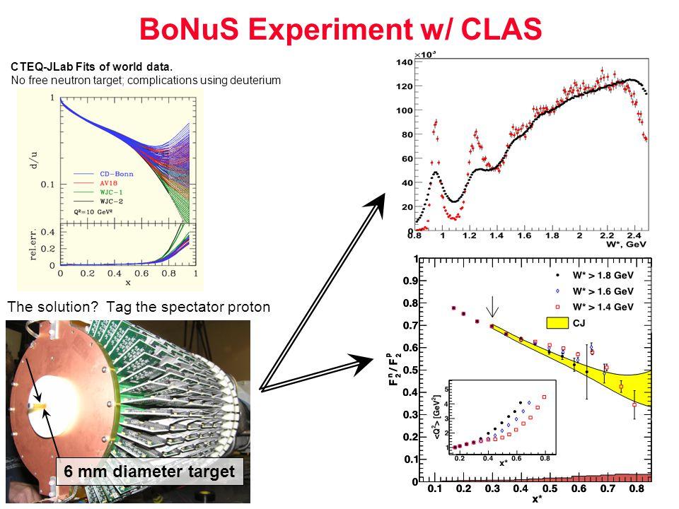 BoNuS Experiment w/ CLAS The solution. Tag the spectator proton CTEQ-JLab Fits of world data.