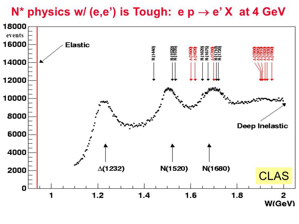 N* physics w/ (e,e') is Tough: e p  e' X at 4 GeV CLAS events