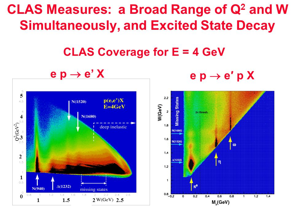 211.52.5 2 4 0 1 3 5 e p  e' X e p  e′ p X CLAS Measures: a Broad Range of Q 2 and W Simultaneously, and Excited State Decay CLAS Coverage for E = 4 GeV