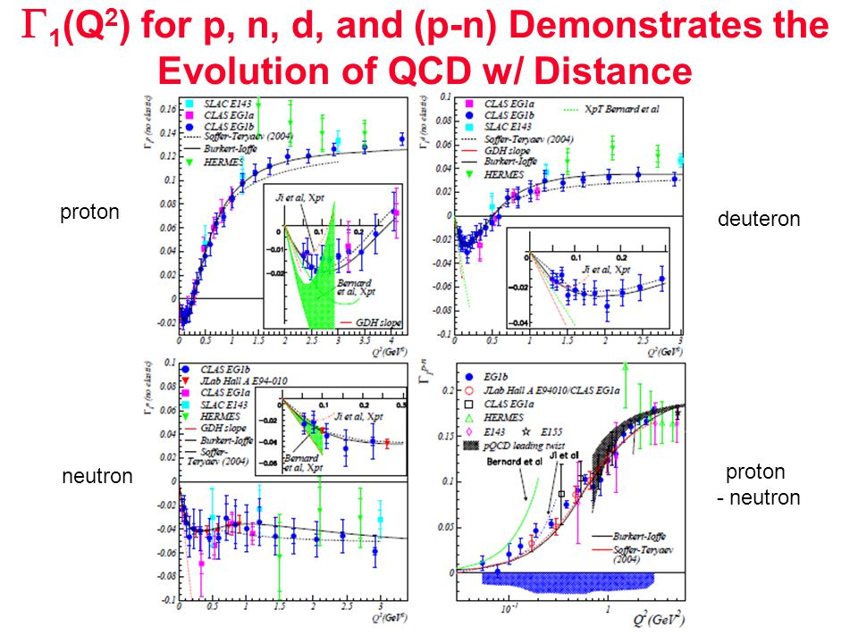  1 (Q 2 ) for p, n, d, and (p-n) Demonstrates the Evolution of QCD w/ Distance proton neutron deuteron proton - neutron