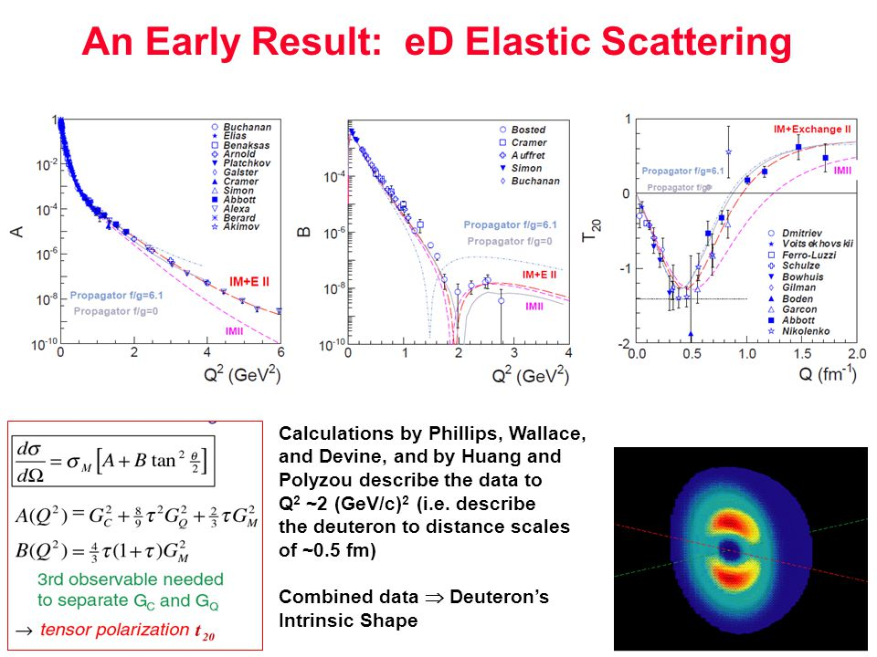 An Early Result: eD Elastic Scattering Calculations by Phillips, Wallace, and Devine, and by Huang and Polyzou describe the data to Q 2 ~2 (GeV/c) 2 (i.e.
