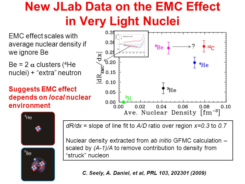 New JLab Data on the EMC Effect in Very Light Nuclei dR/dx = slope of line fit to A/D ratio over region x=0.3 to 0.7 Nuclear density extracted from ab initio GFMC calculation – scaled by (A-1)/A to remove contribution to density from struck nucleon EMC effect scales with average nuclear density if we ignore Be Be = 2  clusters ( 4 He nuclei) + extra neutron Suggests EMC effect depends on local nuclear environment .
