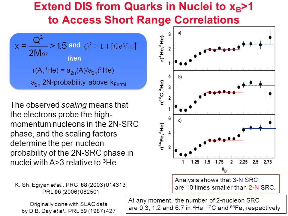 Extend DIS from Quarks in Nuclei to x B >1 to Access Short Range Correlations The observed scaling means that the electrons probe the high- momentum nucleons in the 2N-SRC phase, and the scaling factors determine the per-nucleon probability of the 2N-SRC phase in nuclei with A>3 relative to 3 He and r(A, 3 He) = a 2n (A)/a 2n ( 3 He) then K.