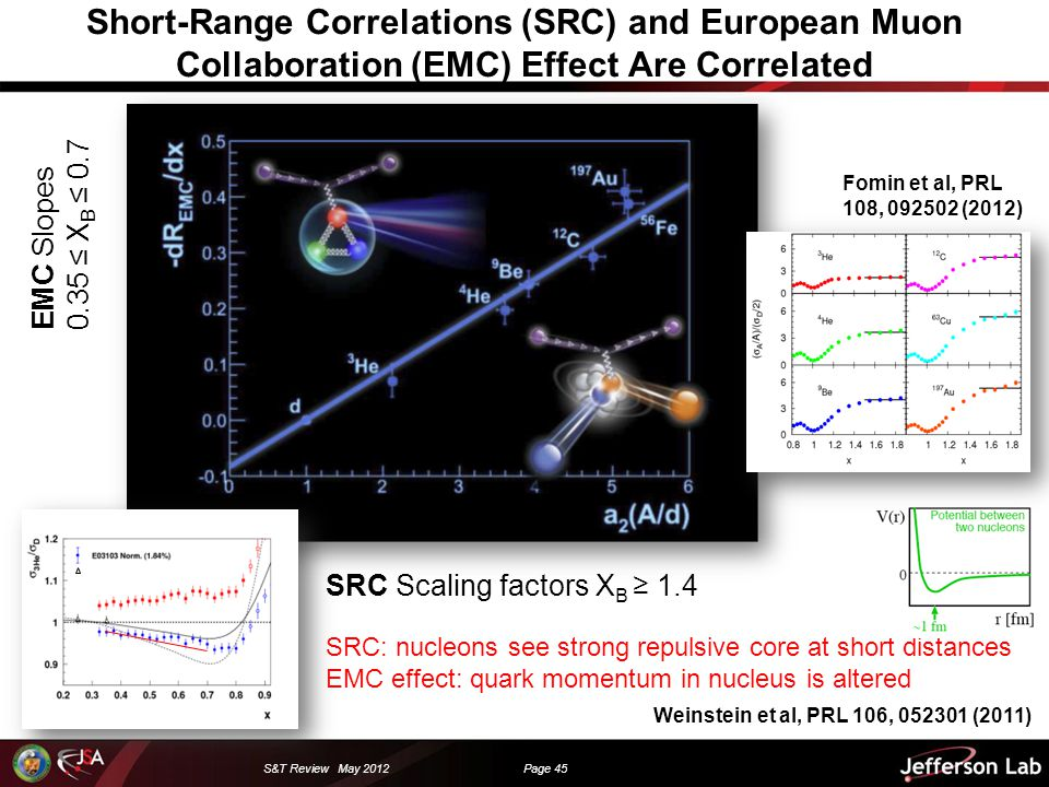 S&T Review May 2012 Page 45 Short-Range Correlations (SRC) and European Muon Collaboration (EMC) Effect Are Correlated SRC Scaling factors X B ≥ 1.4 EMC Slopes 0.35 ≤ X B ≤ 0.7 Weinstein et al, PRL 106, 052301 (2011) SRC: nucleons see strong repulsive core at short distances EMC effect: quark momentum in nucleus is altered Fomin et al, PRL 108, 092502 (2012)