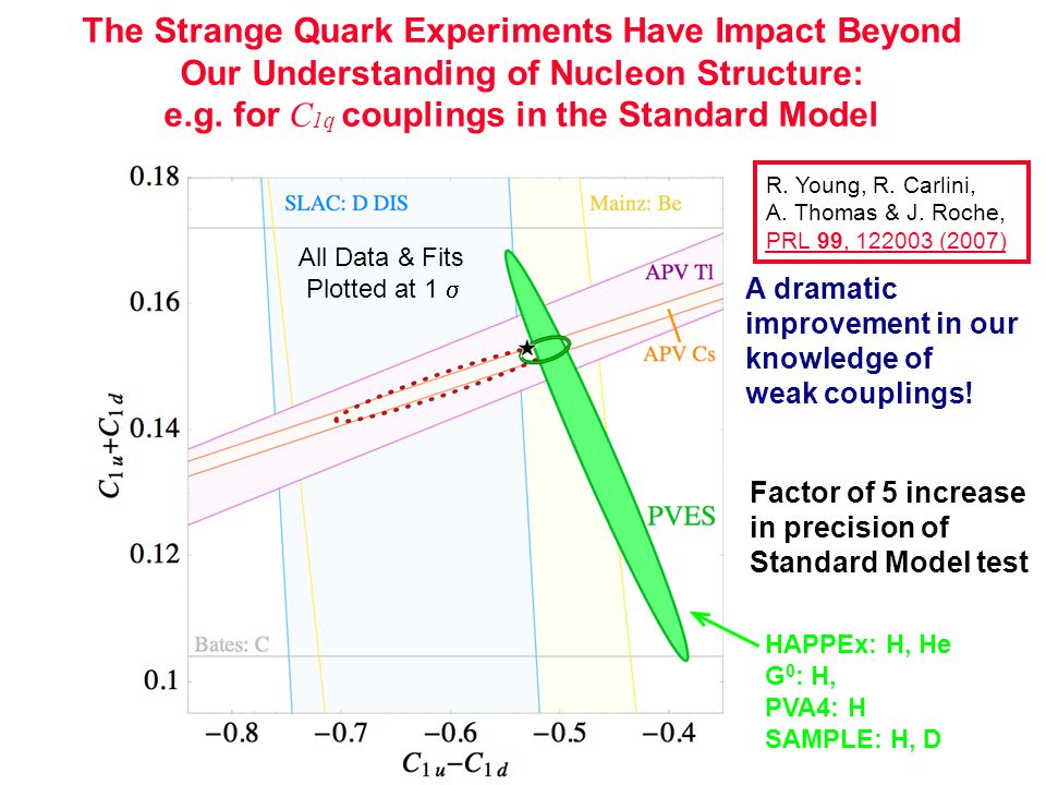 HAPPEx: H, He G 0 : H, PVA4: H SAMPLE: H, D All Data & Fits Plotted at 1  The Strange Quark Experiments Have Impact Beyond Our Understanding of Nucleon Structure: e.g.